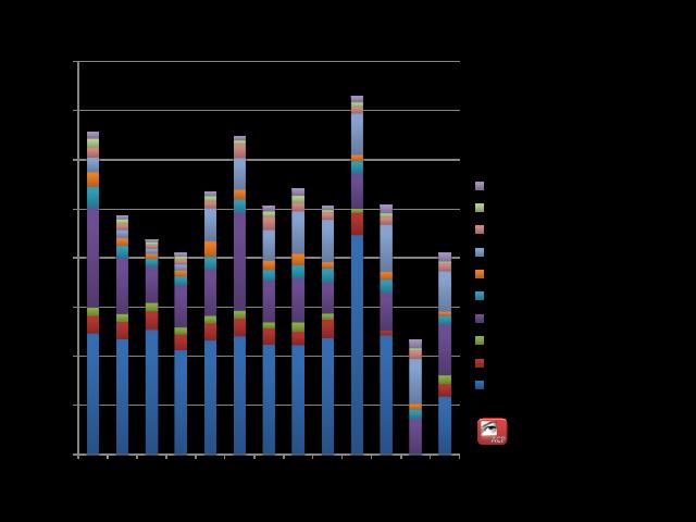 HGM 2002-2014 diagnosticos